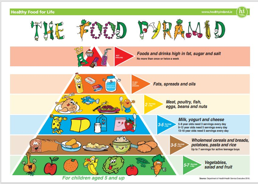 Food Pyramid ENG